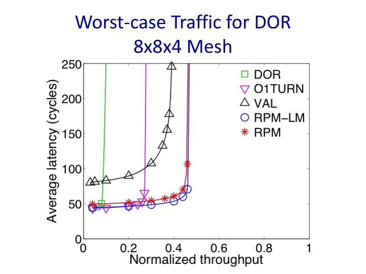 Worst-case Traffic for DOR