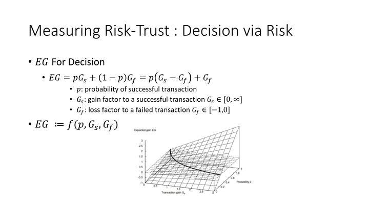 Measuring Risk-Trust : Decision via Risk