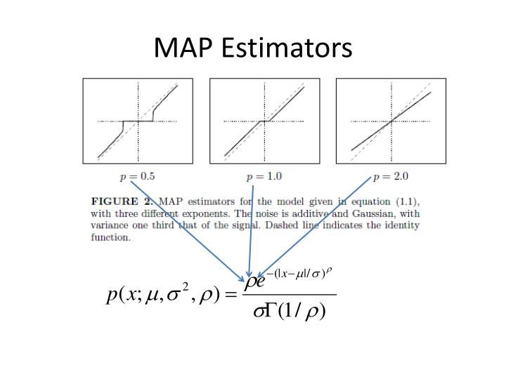 MAP Estimators