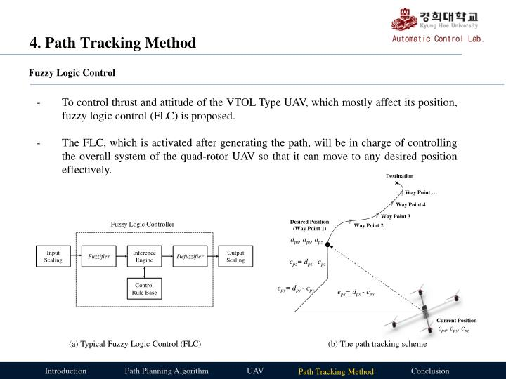 4. Path Tracking Method