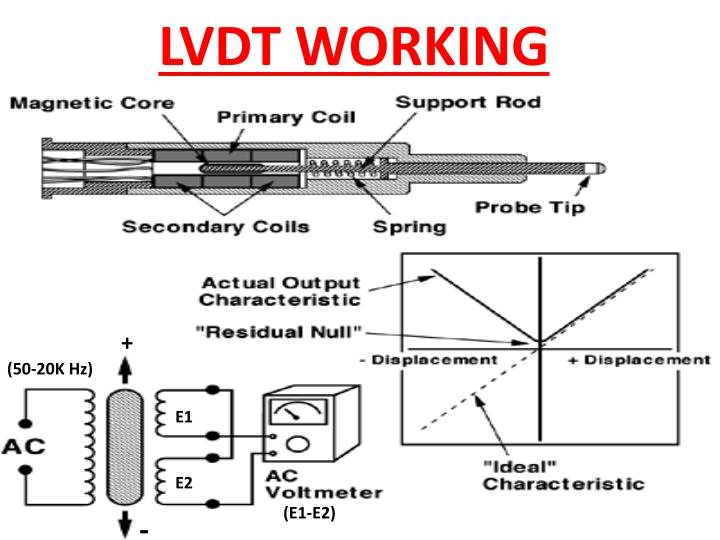 LVDT WORKING