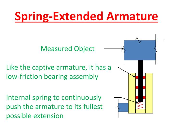 Spring-Extended Armature