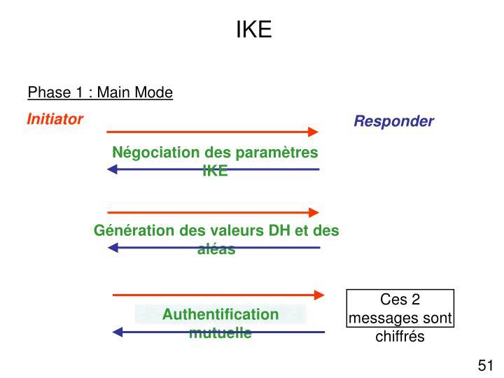 Négociation des paramètres IKE