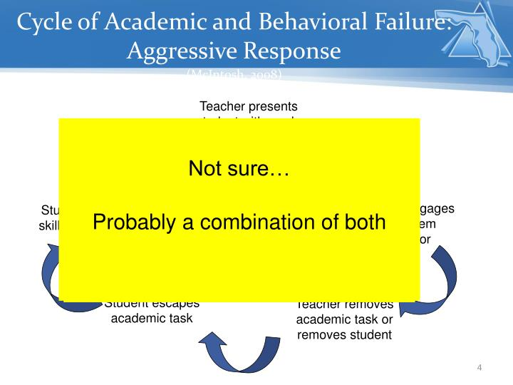 Cycle of Academic and Behavioral Failure: Aggressive Response