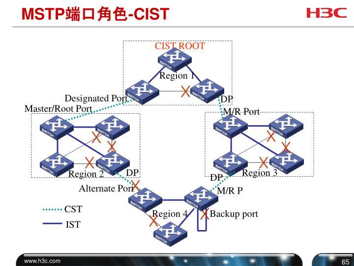 CIST ROOT