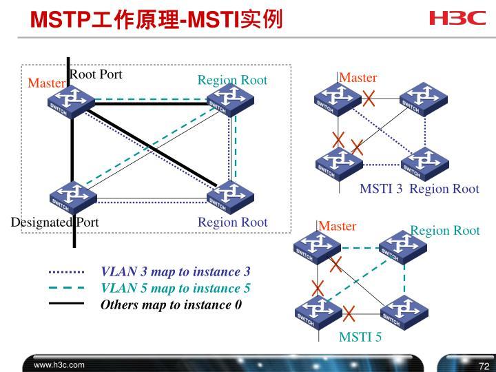 Root Port