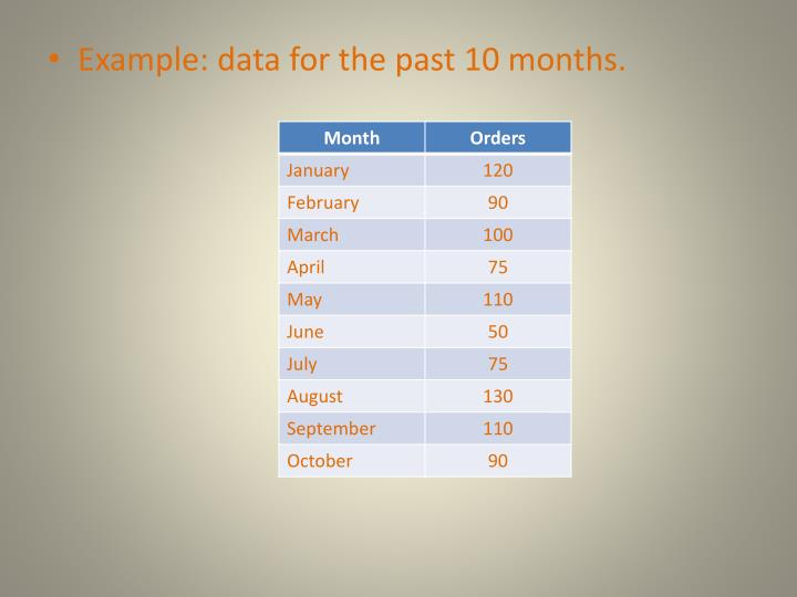 Example: data for the past 10 months.