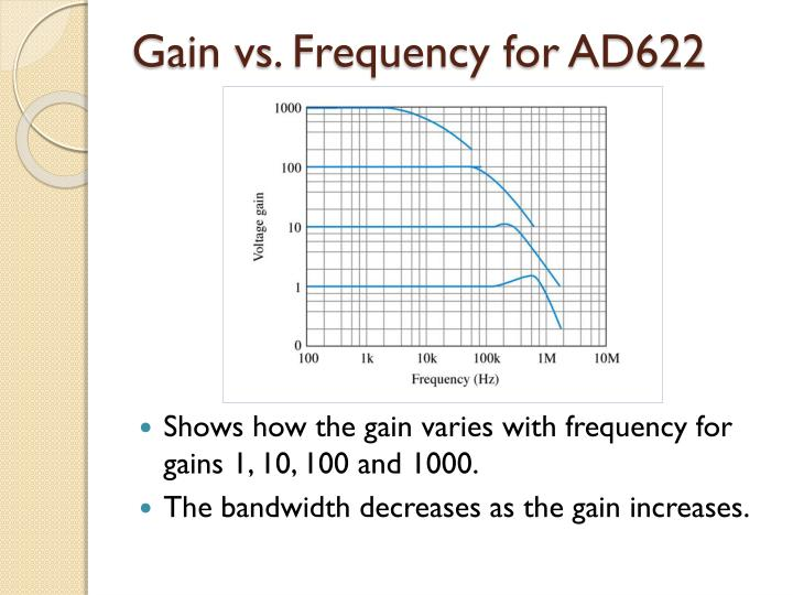 Gain vs. Frequency for AD622