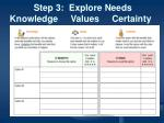 step 3 explore needs knowledge values certainty