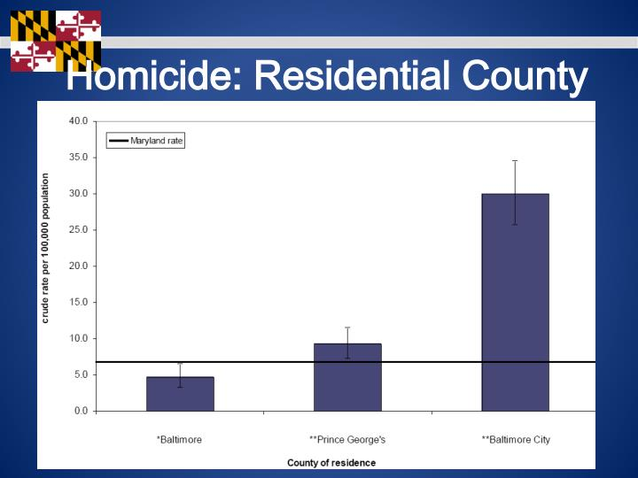Homicide: Residential County