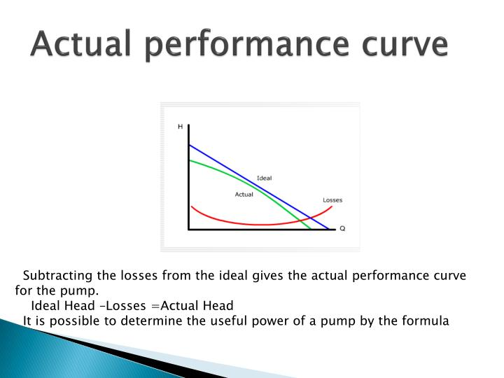 Actual performance curve