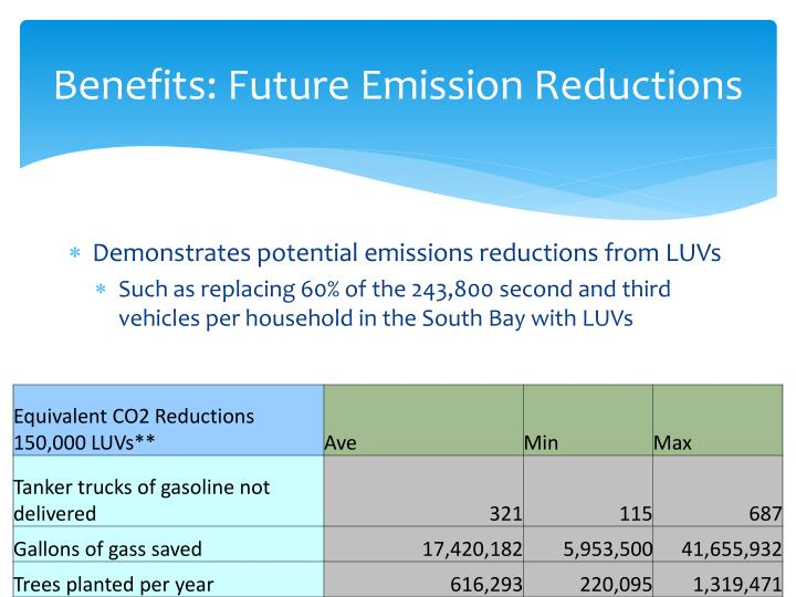 Benefits: Future Emission Reductions