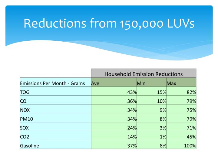 Reductions from 150,000 LUVs