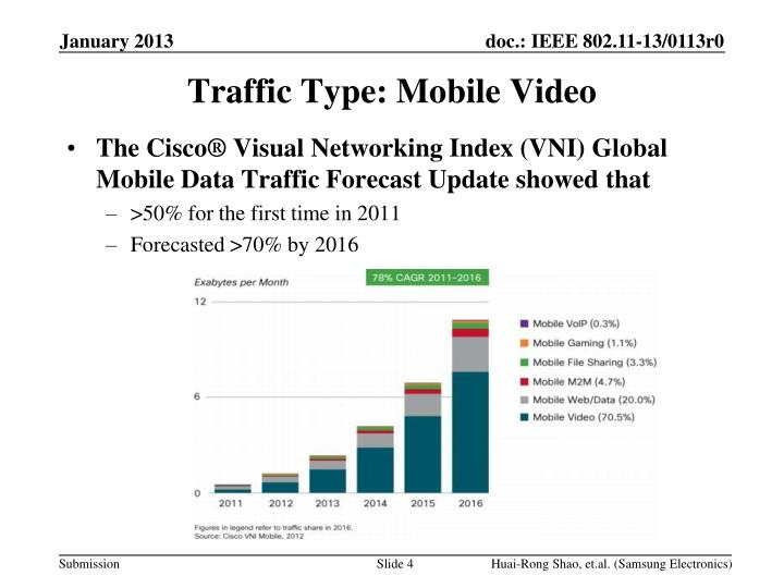 Traffic Type: Mobile Video