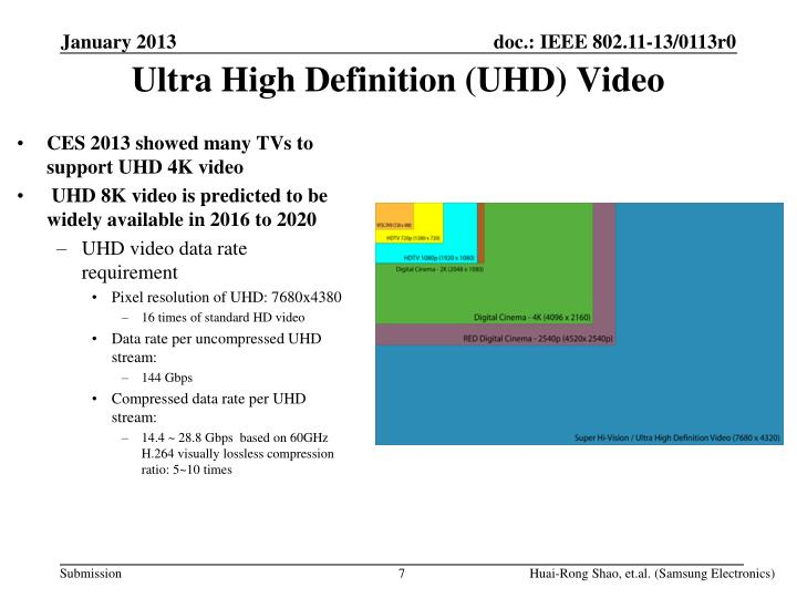 CES 2013 showed many TVs to support UHD 4K video
