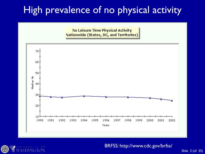 High prevalence of no physical activity