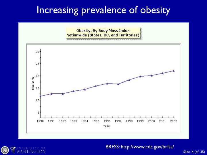 Increasing prevalence of obesity