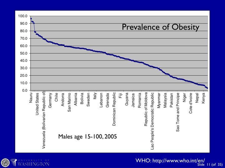 Prevalence of Obesity