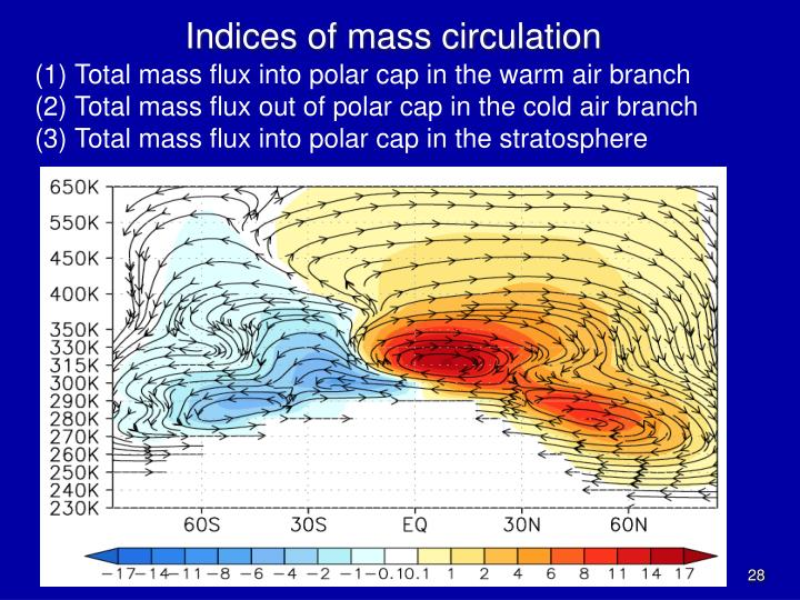 Total mass flux into polar cap in the warm air branch