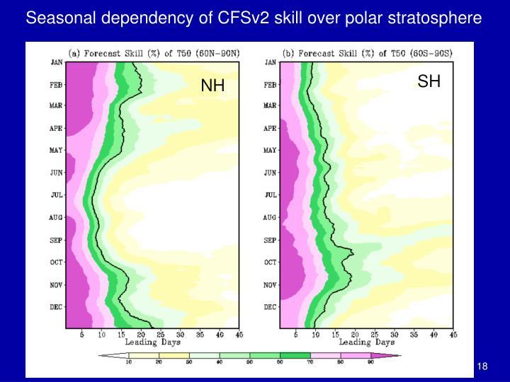 Seasonal dependency of CFSv2 skill over polar stratosphere