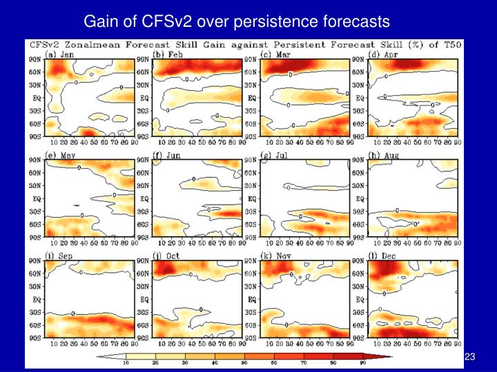 Gain of CFSv2 over persistence forecasts