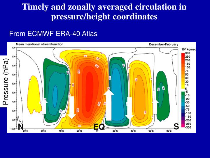 Timely and zonally averaged circulation in pressure/height coordinates
