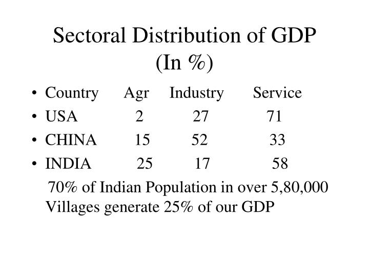 Sectoral Distribution of GDP