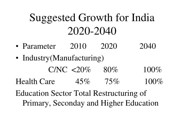 Suggested Growth for India