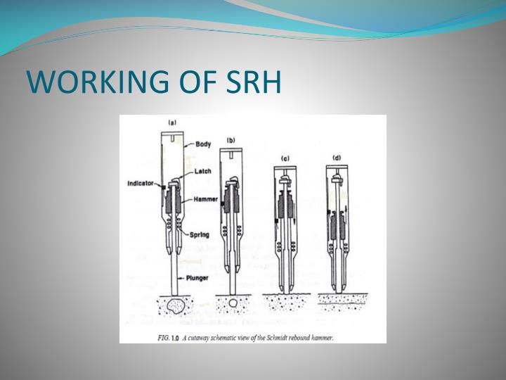 WORKING OF SRH