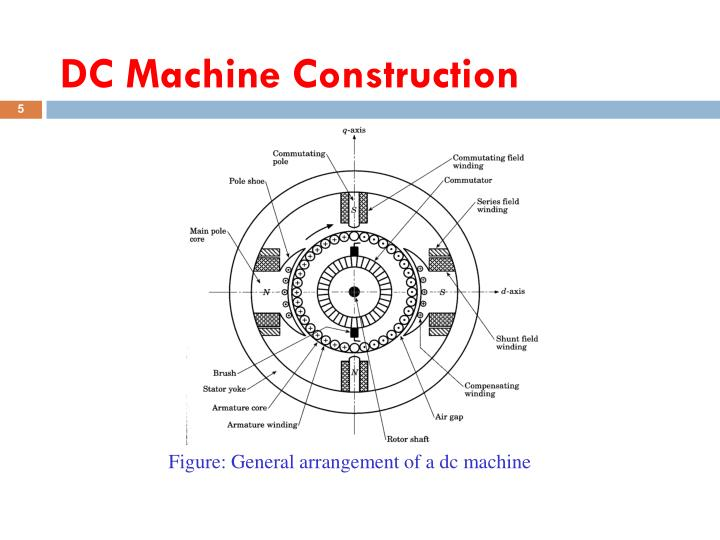 DC Machine Construction