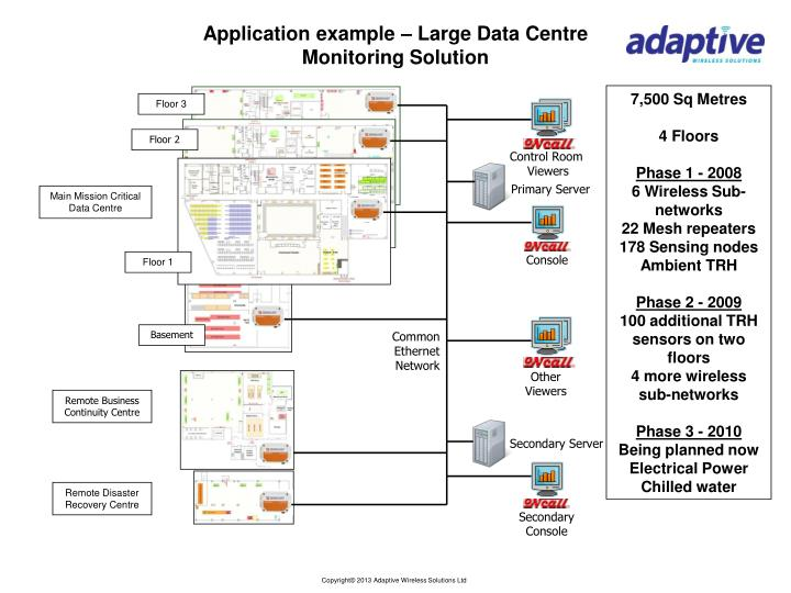 Application example – Large Data Centre Monitoring Solution