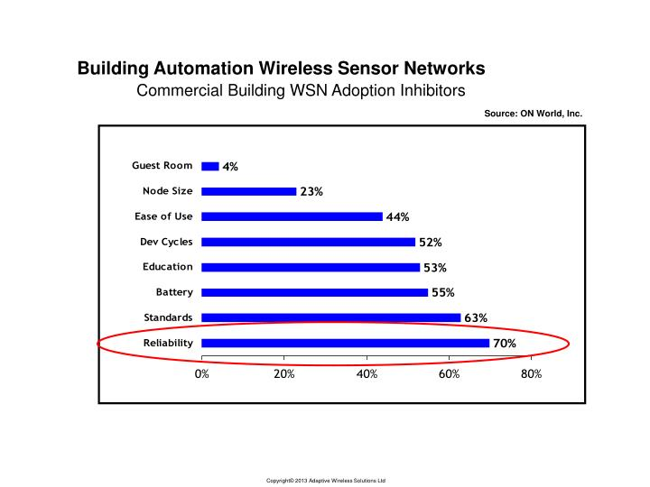 Building Automation Wireless Sensor Networks