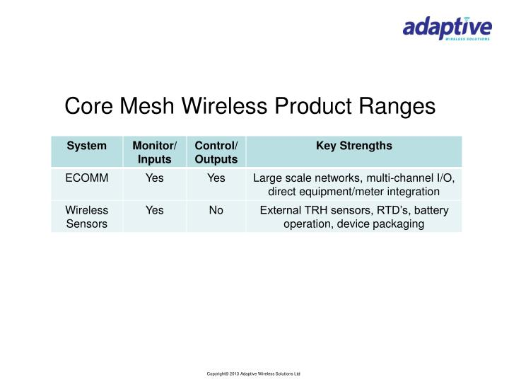 Core Mesh Wireless Product Ranges