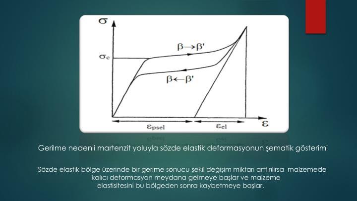 Gerilme nedenli martenzit yoluyla sözde elastik deformasyonun şematik gösterimi