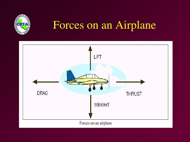 Forces on an airplane
