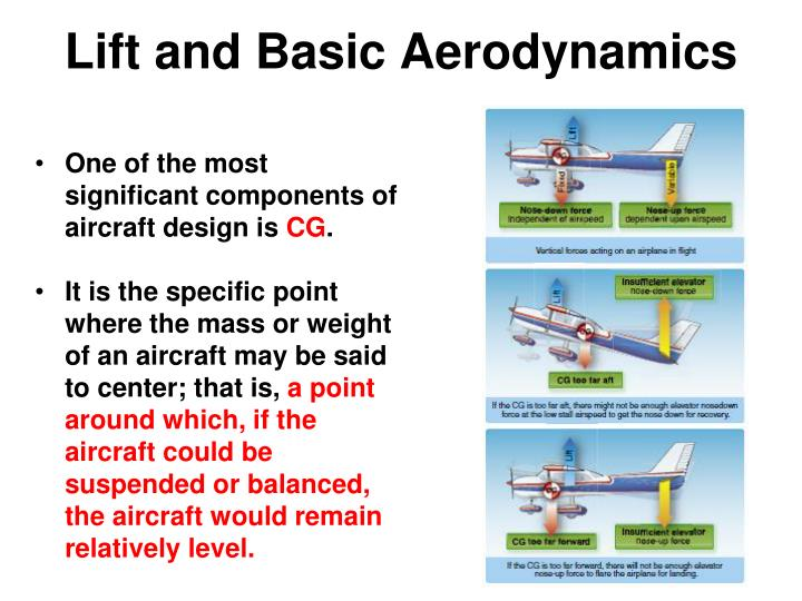 Lift and Basic Aerodynamics