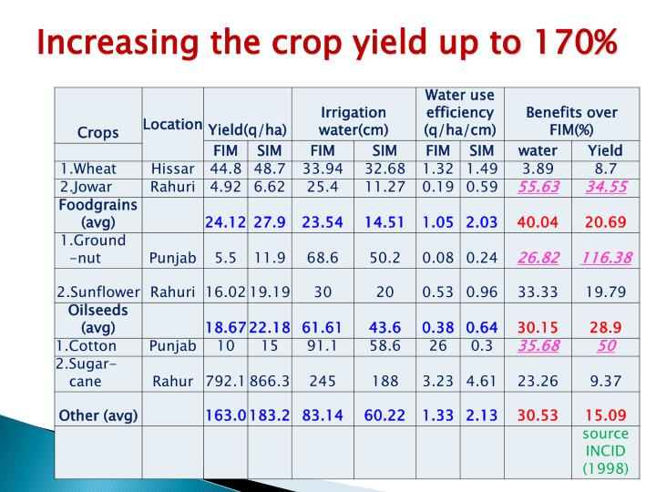 Increasing the crop yield up to 170%