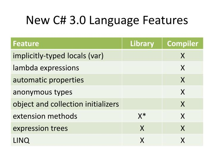 New C# 3.0 Language Features