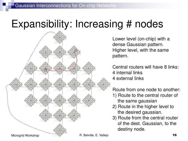 Gaussian Interconnections for On-chip Networks