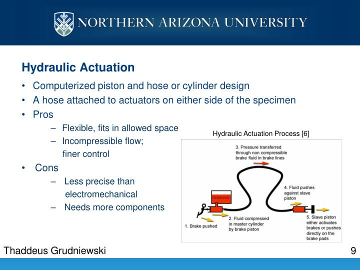 Hydraulic Actuation