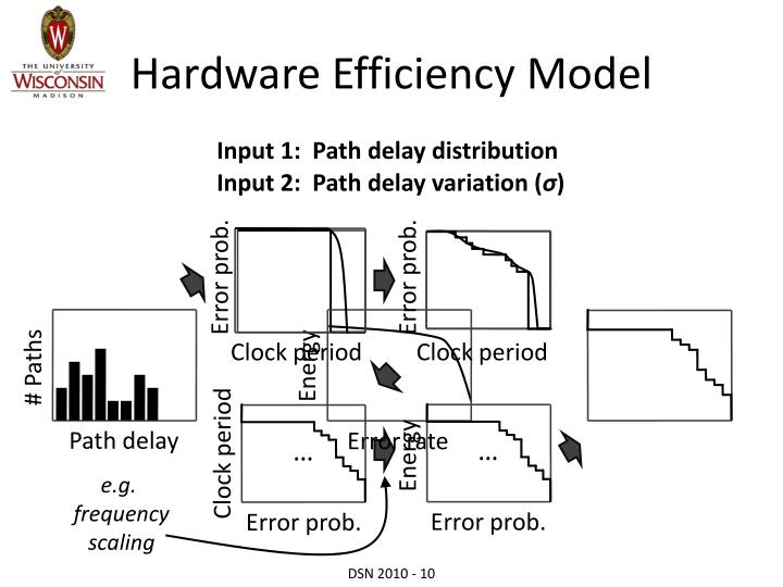 Hardware Efficiency Model