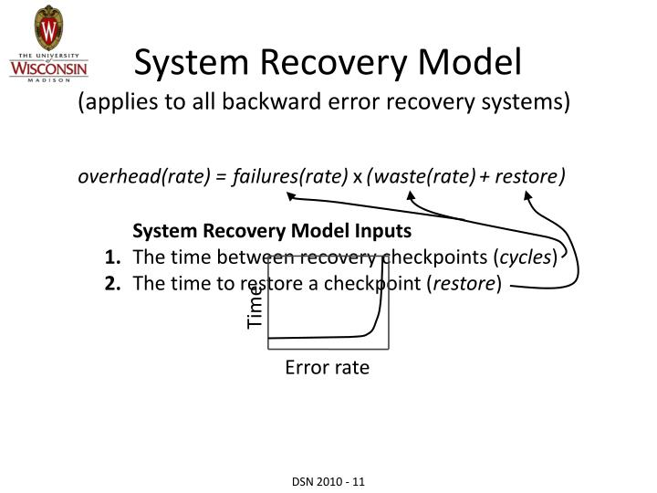 System Recovery Model