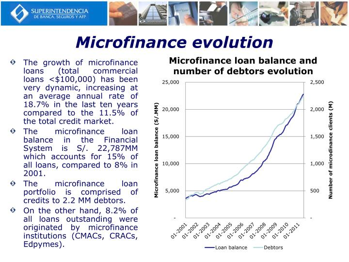 evolution of micro finance Evolution of micro-finance the earliest initiatives for establishing micro-finance innepaldate back to the 1950s, when the first credit cooperatives were established for providing rural financial services, this was the first step.