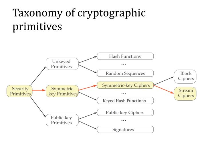 Taxonomy of cryptographic primitives
