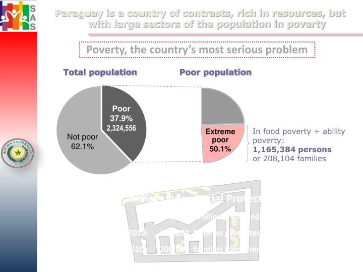 Paraguay is a country of contrasts, rich in resources, but with large sectors of the population in poverty