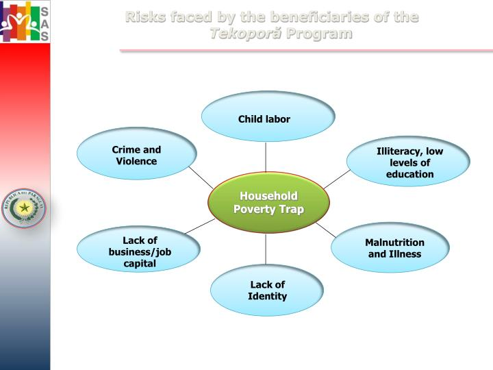 Risks faced by the beneficiaries of the