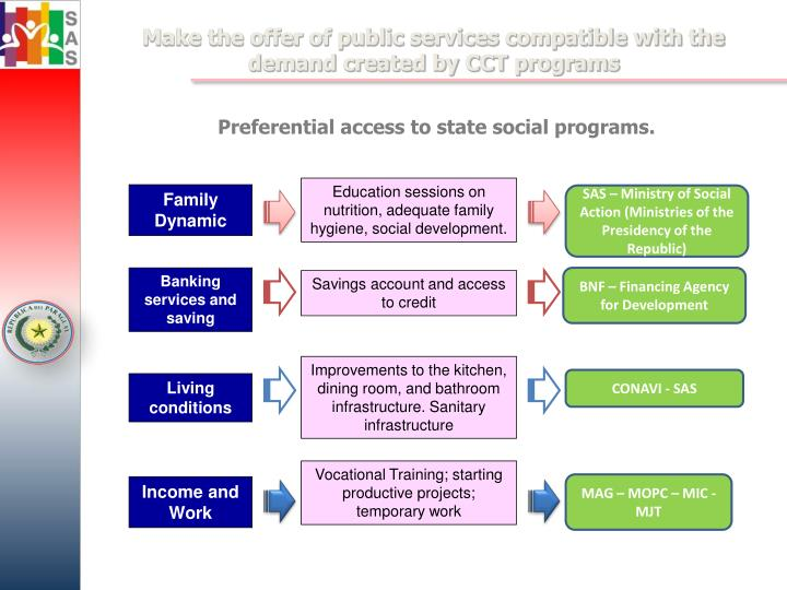 Make the offer of public services compatible with the demand created by CCT programs
