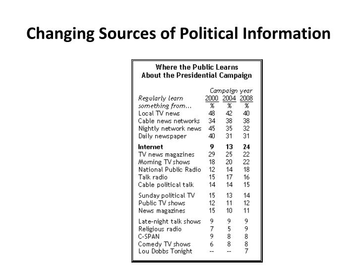 Changing Sources of Political Information
