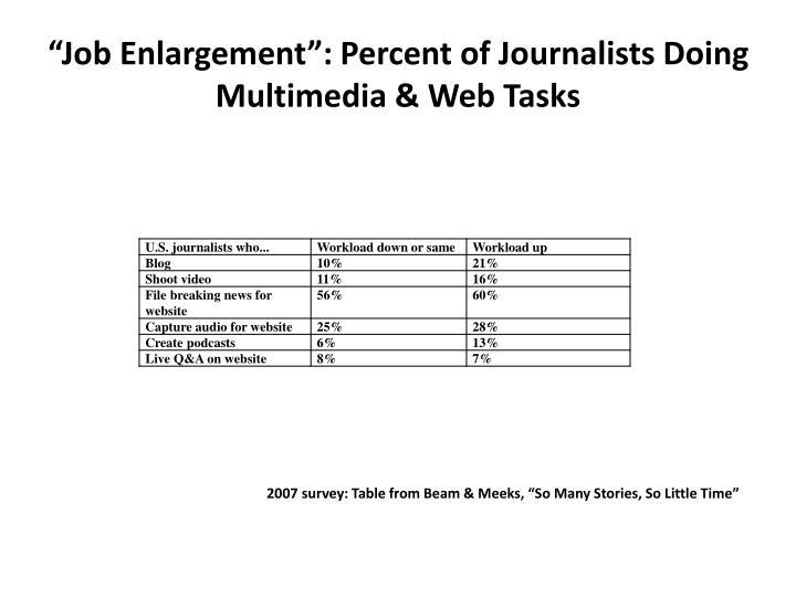"""Job Enlargement"": Percent of Journalists Doing Multimedia & Web Tasks"
