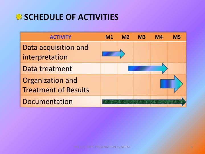 SCHEDULE OF ACTIVITIES